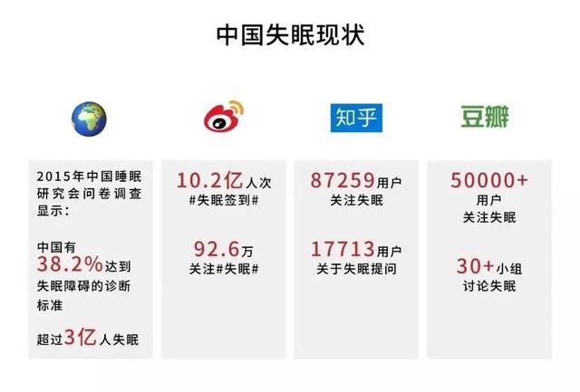"""3亿中国人的睡眠障碍背后,""""缺觉""""正在撬动4000亿产值?"""