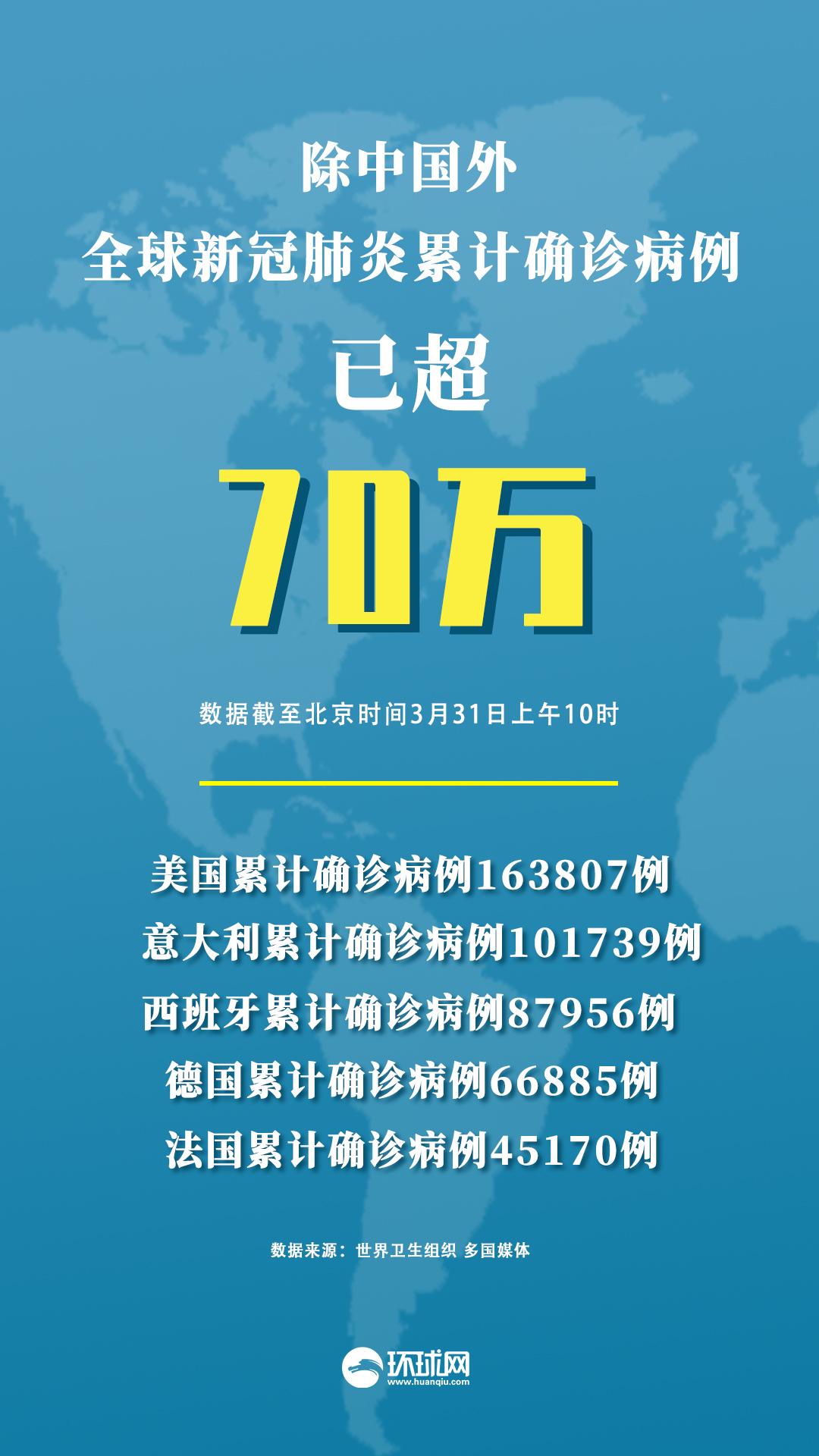 全球疫情动态:中国以外新冠肺炎累计确诊已超70万例
