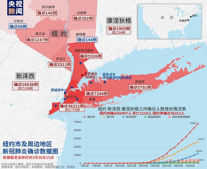 美国纽约州新冠肺炎死亡病例达1218人 近万人入院治疗
