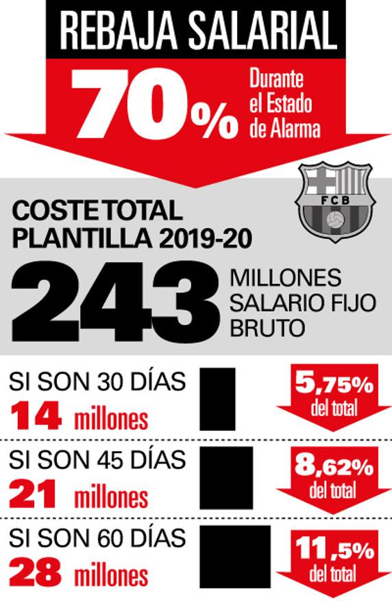西媒:巴萨每月工资支出下降1400万欧 幅度超5%