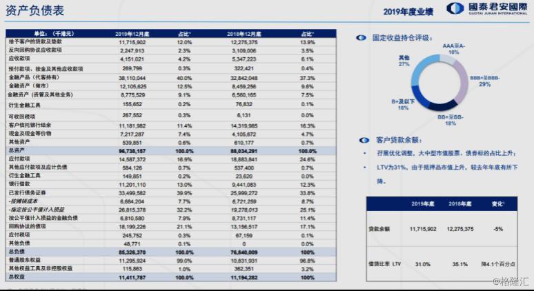 【业绩会直击】国泰君安国际(1788.HK)核心ROE达16%,国际化贵在脚踏实地