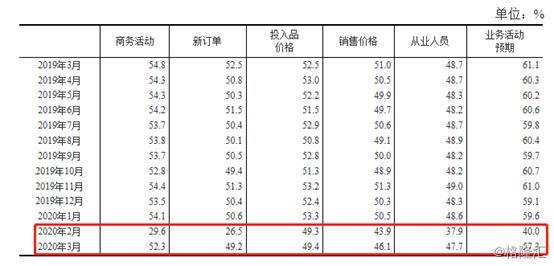 3月制造业PMI飚至52%,经济真的向好了吗?