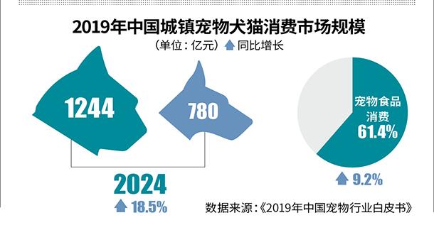 """""""遛狗""""通行证酿商机资本瓜分2024亿宠物经济"""