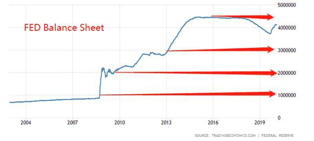 ATFX:美联储资产负债表突破5万亿 然而美元预计仍将升值