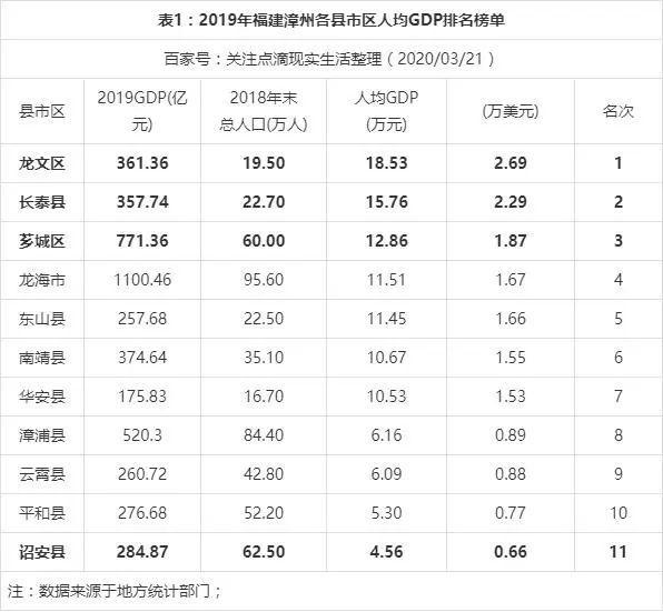 2019 人均gdp排名_表情 2019年人均gdp国内生产总值世界排名预测表 人均gdp 世界排名 ... 表情