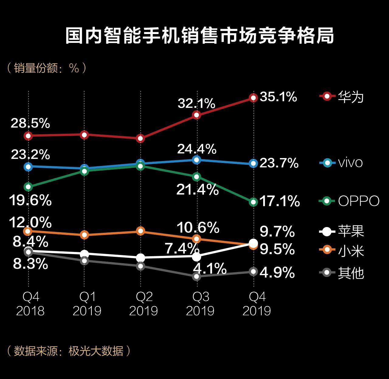 2019手机江湖:被看衰的苹果最赚钱,华为研发首登顶