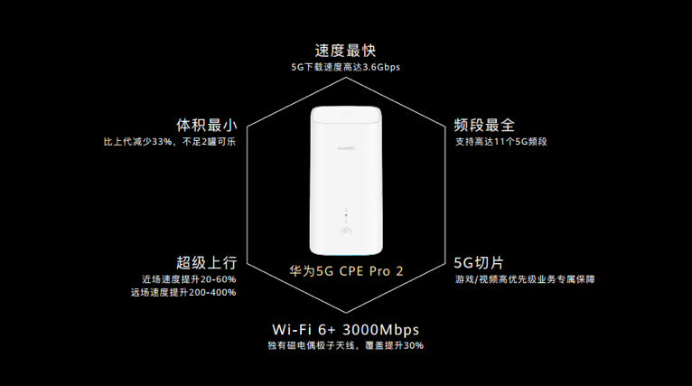 原创             5G CPE:一场即将打响的场景革命