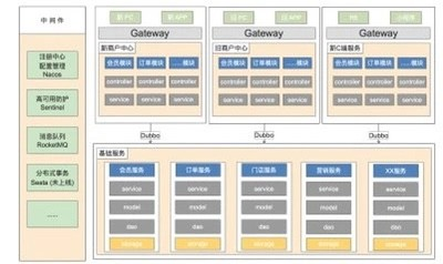 构建安全可靠的微服务 | Nacos 在颜铺 SaaS 平台的应用实践
