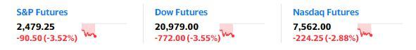 市场为何突遭抛售!?道指期货跌近800点 这份报告或引发情绪突变