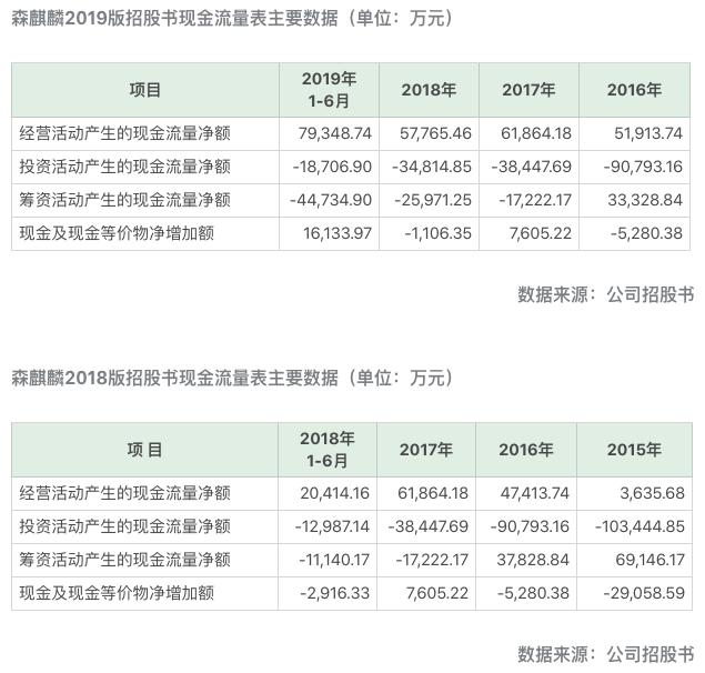 两版招股书,同年同指标数据相差数千万,森麒麟二次IPO信披惹疑虑