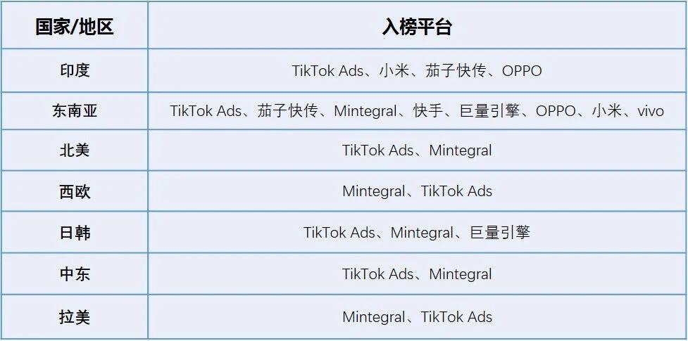 """谷歌、Facebook双垄断局面松动,出海大潮下中国广告平台""""虎口夺食"""""""