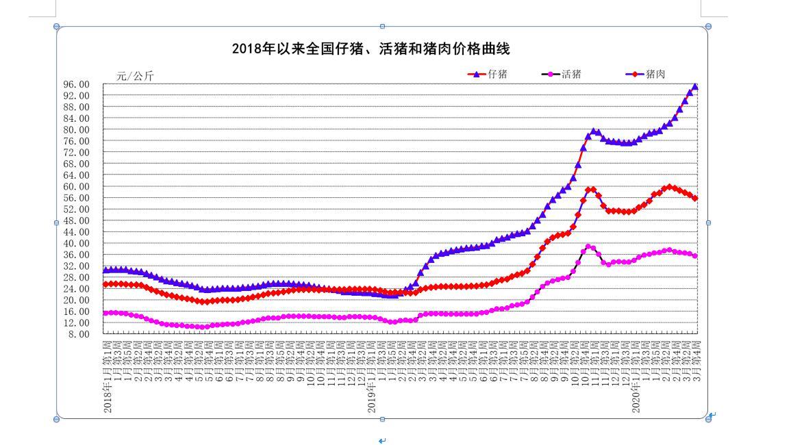 猪肉鸡肉牛肉羊肉,近期多种肉类价格均有下降