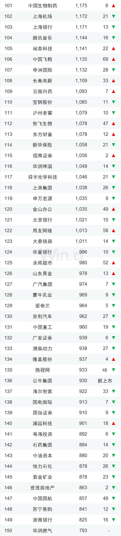 龙头稳固!一季度中国上市企业市值500强揭晓
