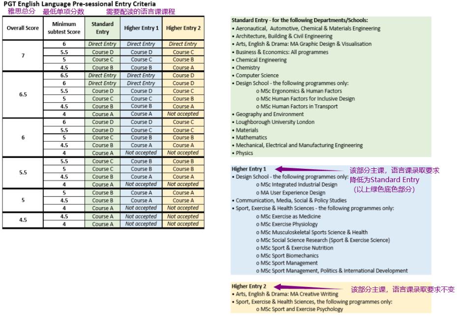 拉夫堡大学2020年9月入学学前语言课重要更新