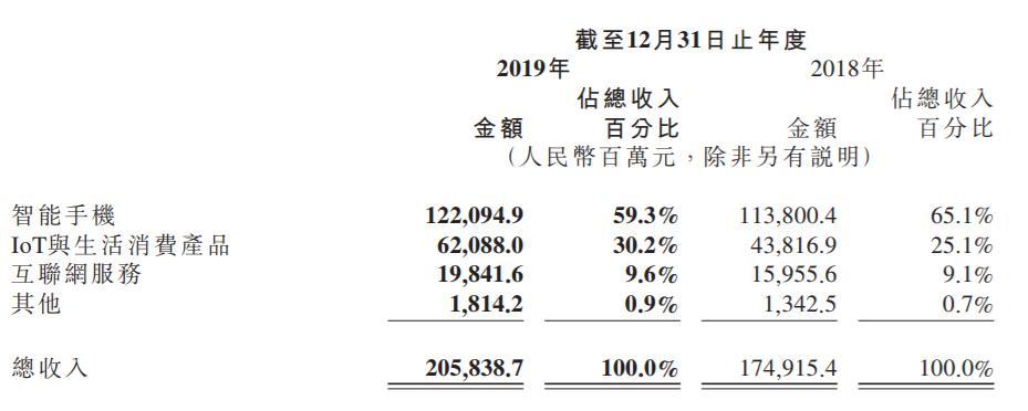小米财报揭秘:手握660亿现金113亿房产,人均年薪46万
