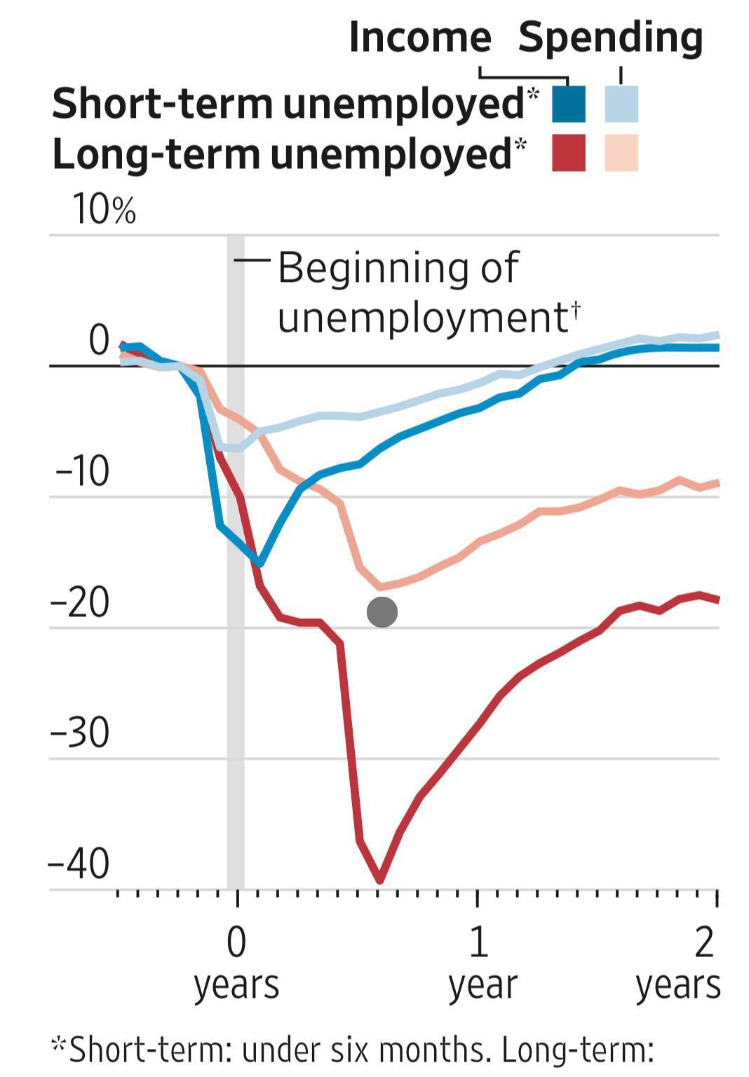 华尔街日报:避免大萧条的办法是尽可能让更多企业存活