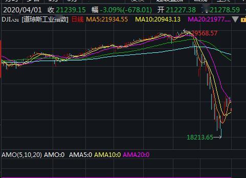 美国三大股指大幅低开 道指跌逾4%