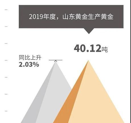 山东黄金上半年股东利润约为11.22亿元,同比增长104%