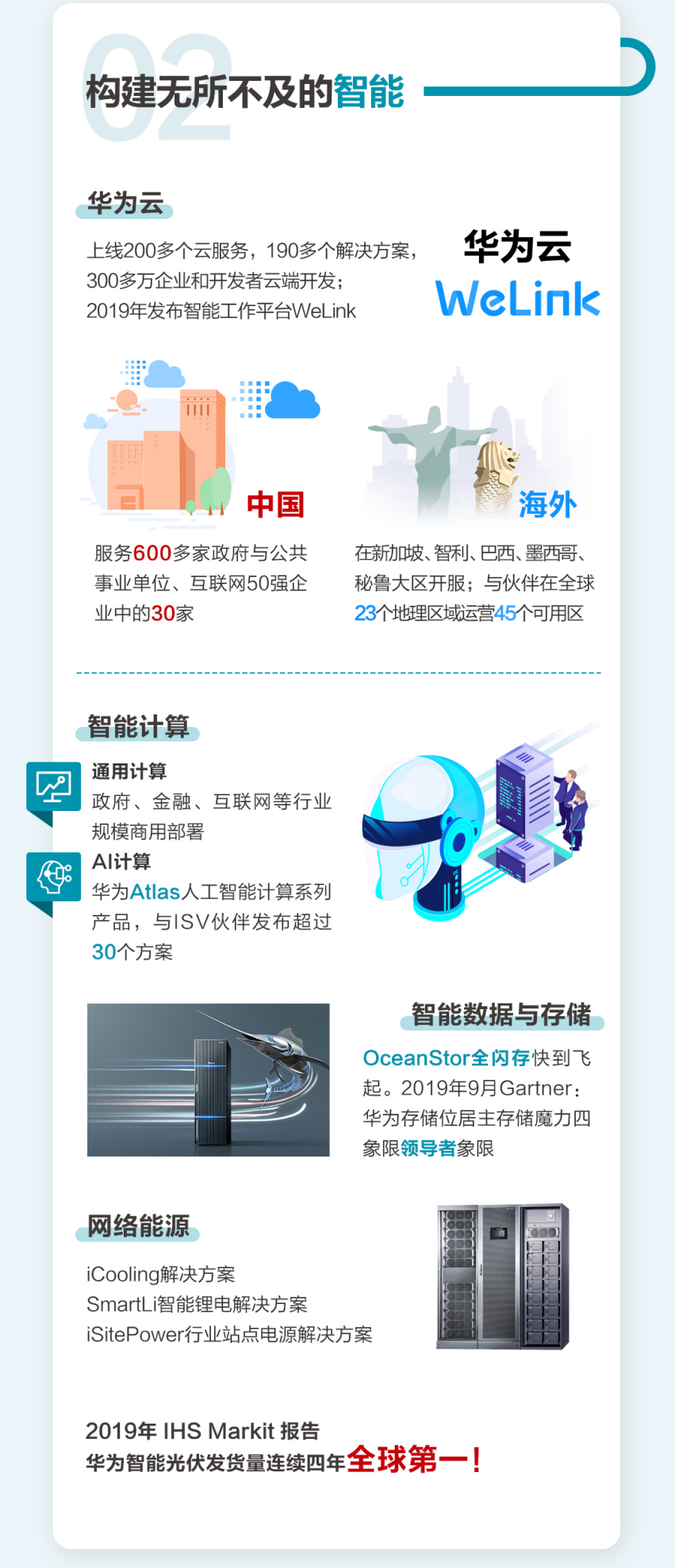 """覆盖联接、计算、智能:华为企业业务谱写ICT""""新基建""""乐章"""