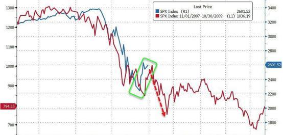 市场又要开始抛售一切!?美股道指期货跌超600点、布油暴跌5%……