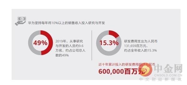 """""""2020年力争活下来!""""华为去年净利增速创近3年新低 人均薪资近70万"""