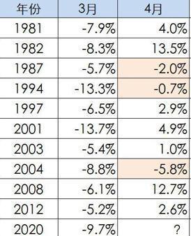 过去十年规律:4月买港股有八成上涨概率