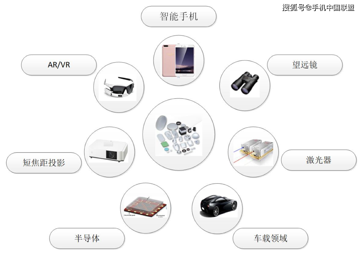 苹果/华为供应商蓝特光学科创板IPO:主营业务业绩三年连降!