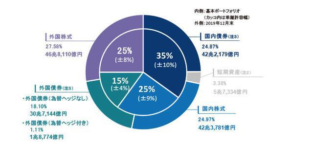 全球最大养老金GPIF调高海外债券配置,或扰动日元汇率