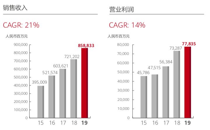 华为自救成绩单:2019平稳着陆,2020更具挑战