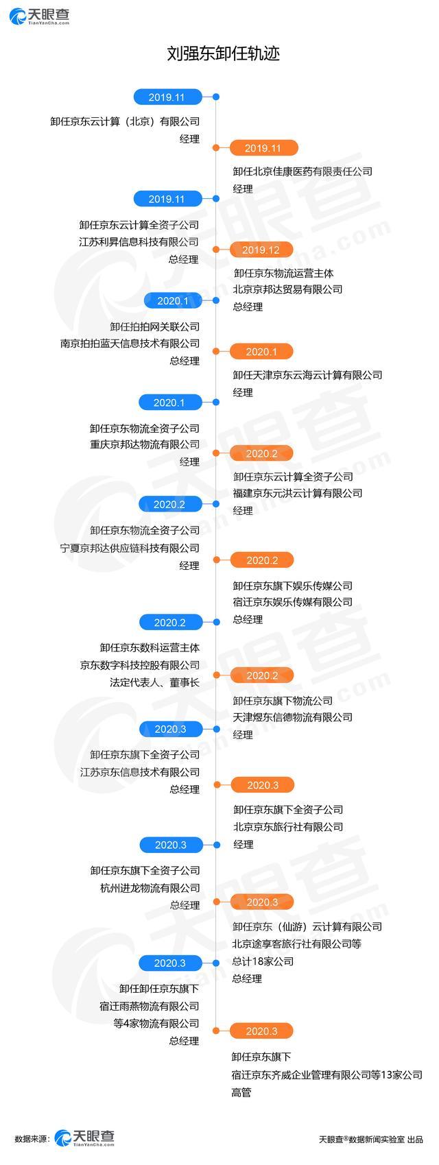 刘强东大放权:再卸任旗下13家高管,到底打的什么算盘?