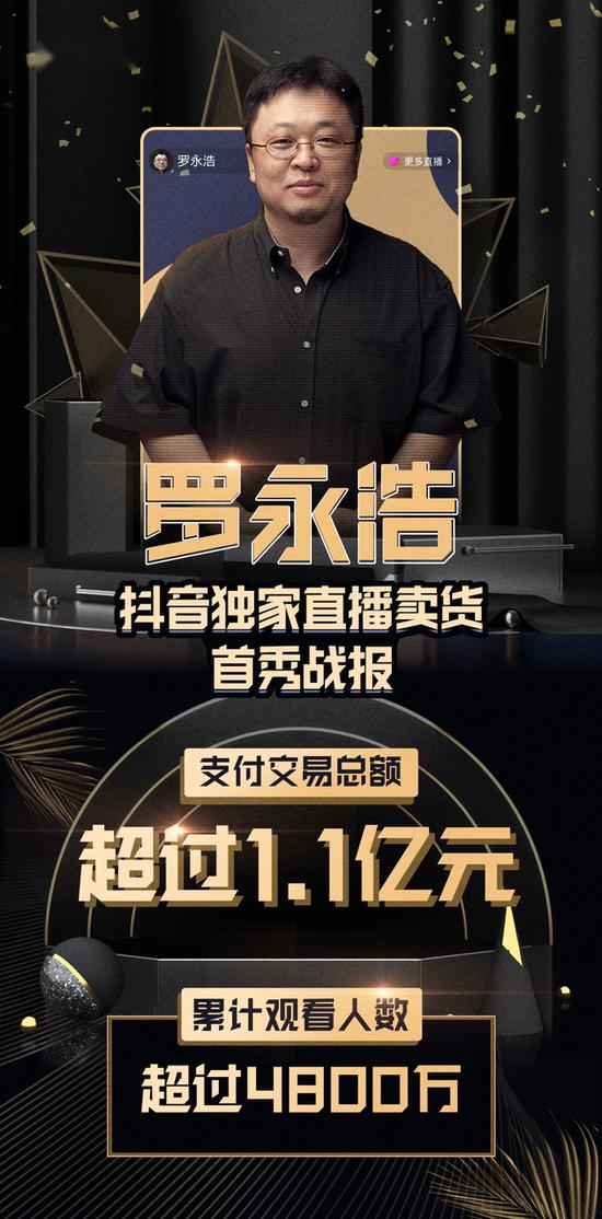 罗永浩直播首秀成绩单:3小时带货破1.1亿元