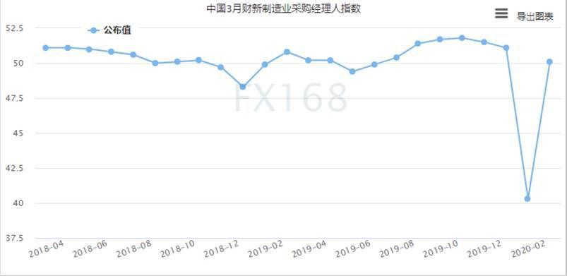 3月财新中国制造业PMI回升至荣枯线上方