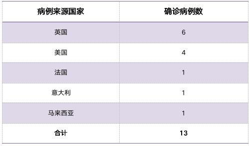 昨天,成都新增2例英国输入病例,详细轨迹公布_中欧新闻_欧洲中文网
