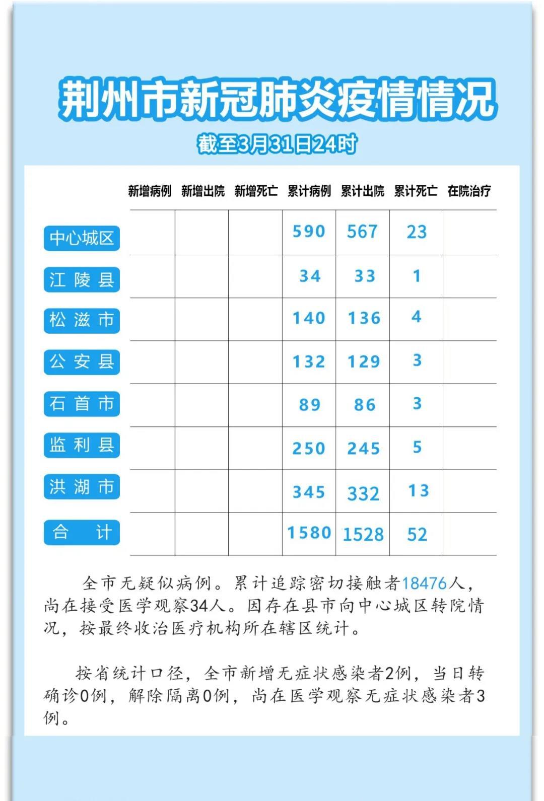 首次通报!荆州新增2例无症状感染者