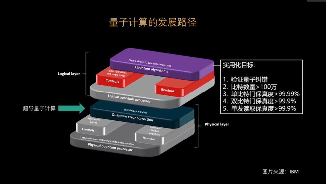 腾讯量子实验室郑亚锐:实现量子计算,我们还需要做什么?