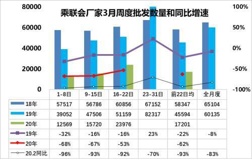 乘联会:3月第三周乘用车销量下降40% 环比平稳改善