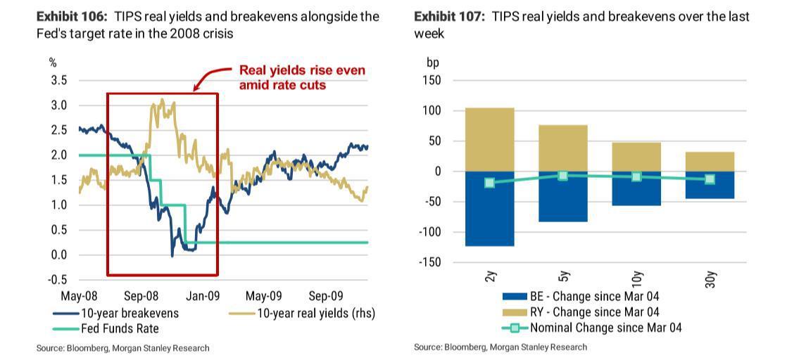 摩根士丹利研报: TIPS通胀保值债券迎来较好买入时机