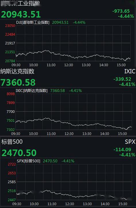 """二季度美股""""开门黑"""":道指跌近千点,波音跌超12%"""