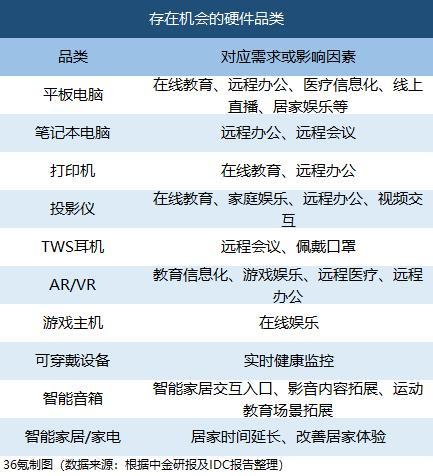 最前线 | 疫情催生科技硬件机会,中金、IDC看好这些品类