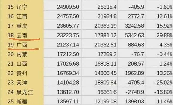 广西云南gdp对比_2020广西gdp表增减图