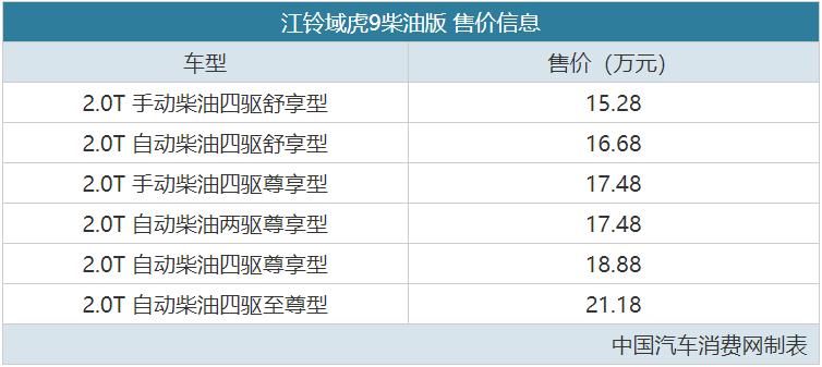 又一款国产高级皮卡 域虎9柴油版售15.28万起