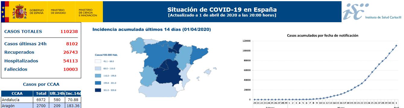 快讯!西班牙新增8102例新冠肺炎确诊病例,累计110238例