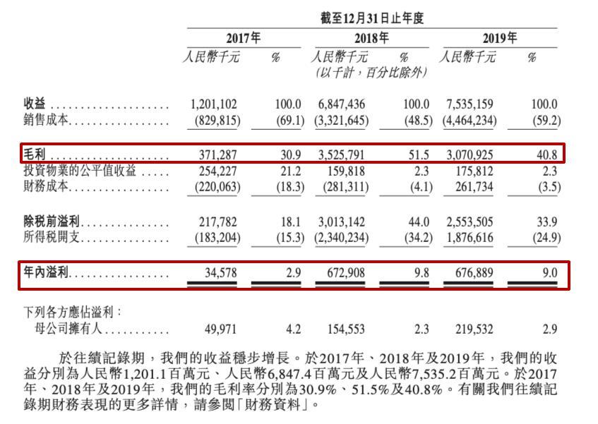 上坤地产赴港IPO:净负债118.8% 短债占比偏高