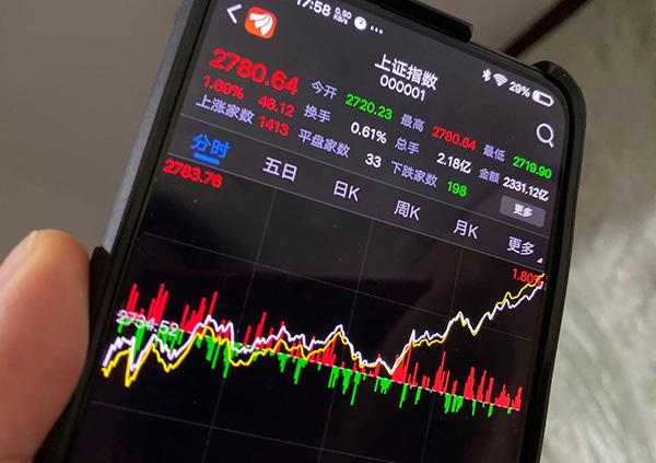 秦洪看盘|科技股强劲反抽,助力A股市场探明短线底部