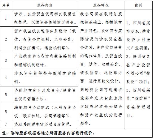 2020年专项扶贫资金 贫困县涉农资金整合及资产收益扶贫服务指南