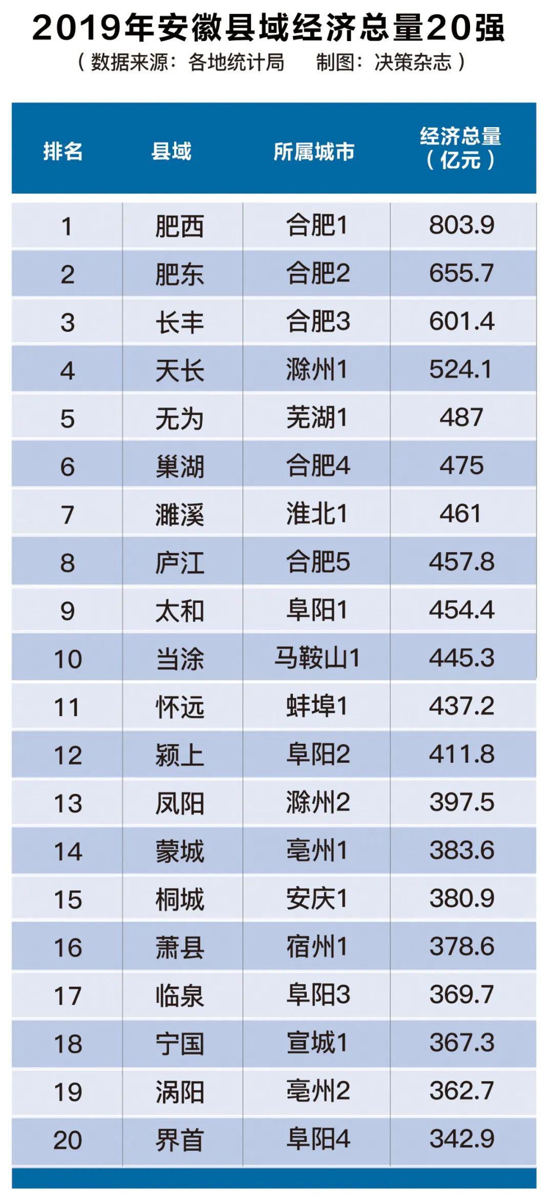 肥东县经济总量2019_肥东县地图