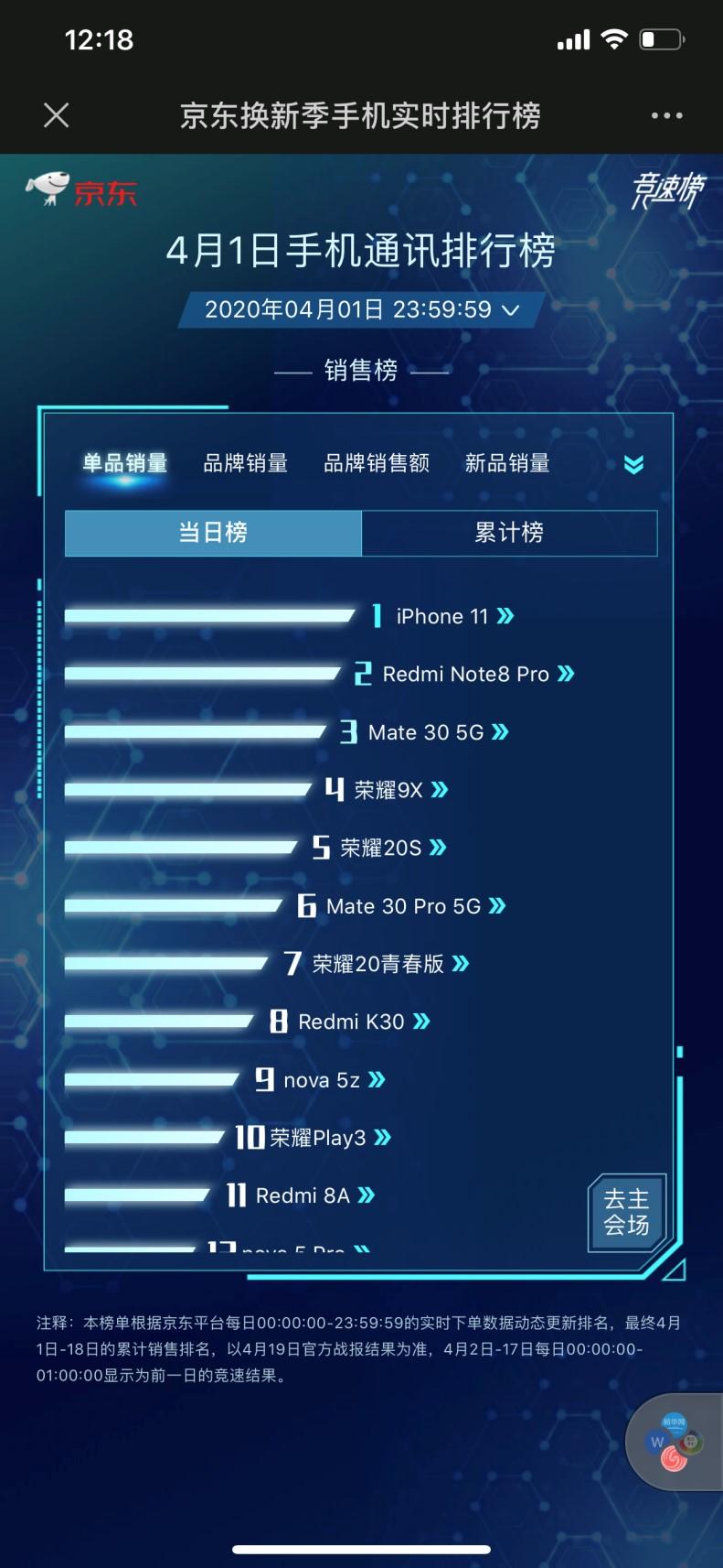 京东手机换新季5G新品竞速:王一博同款Redmi占据状元探花两席