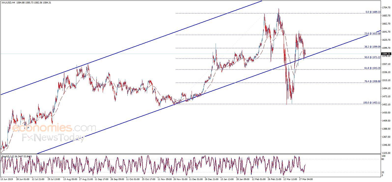 黄金日内交易分析:假如突破这一关键水平 金价有望再飙升近35美元
