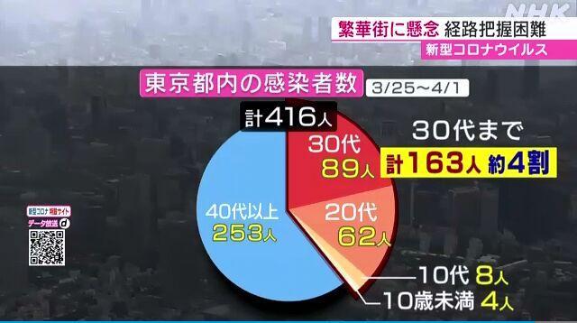 东京近日确诊者中4成不满40岁 当局:可能只是冰山一角