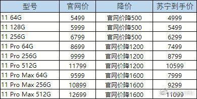 iPhone11系列全线降价!最高直降1600元